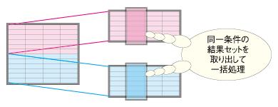 図2 結果セットの一括処理