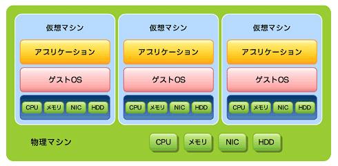 図1 サーバ仮想化環境では、ハードウェア(CPU、メモリ、NICなど)は仮想マシン上でエミュレーションされている