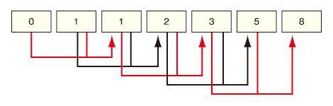 フィボナッチ数列の図解