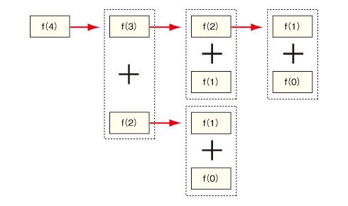 図 4のフィボナッチ数の計算
