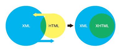 図1 HTMLとXMLを組み合わせたものがXHTML(XHTMLは数多くあるXMLの種類の1つである)