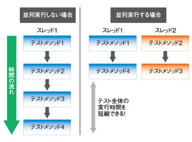 図1 テストの並列実行