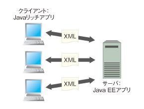 図1 図1 システム構成