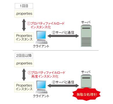 図3 通信時の挙動