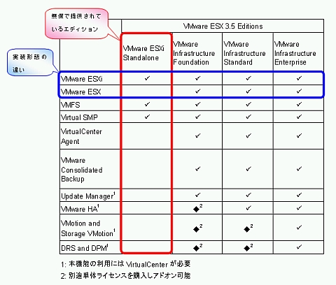 VMware Infrastructure 3の各種エディションの内容