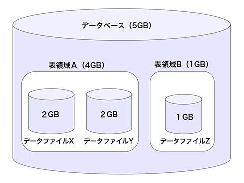 表領域とデータファイルの関係