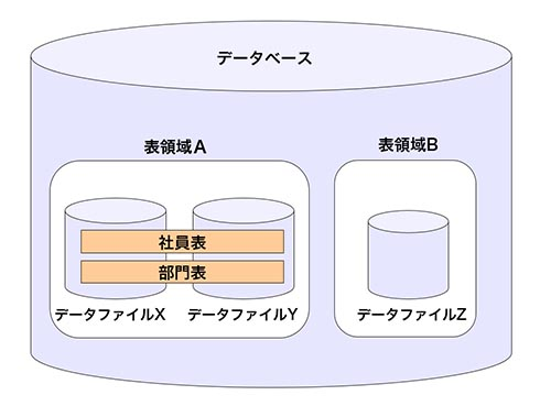 1つの表が、表領域をまたがって格納されることはない