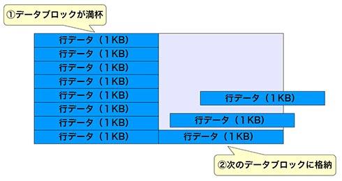 1つのデータブロックが満杯になると、次のブロックへデータを格納する