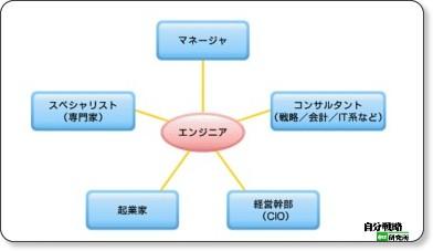 エンジニア「5つのキャリアビジョン」(前編) via kwout
