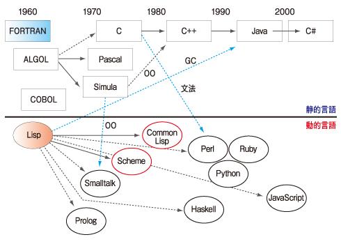 図1 プログラミング言語の歴史