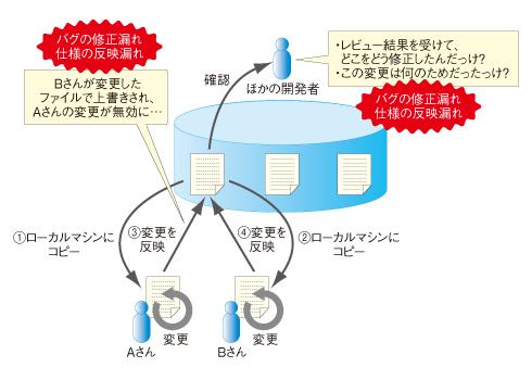 図1 いいかげんな構成管理の問題