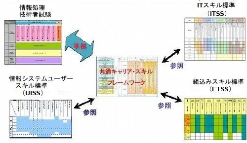 図1 参照モデルとしての共通キャリアスキルフレームワーク(出典:共通キャリア・スキルフレームワーク(第一版)