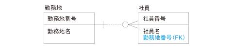 図1 勤務地テーブルと社員テーブルの関係モデル