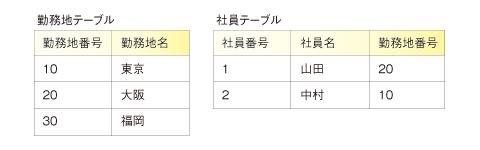 図2 勤務地テーブルと社員テーブル