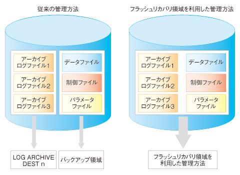 図1 フラッシュリカバリと従来のリカバリの違い