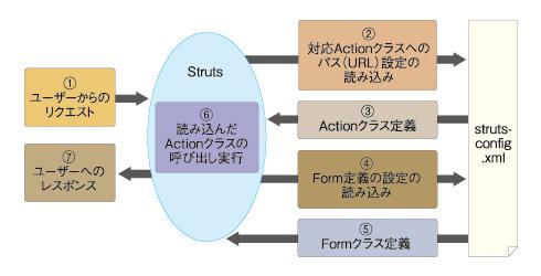 図1 動画「1分で作るJava業務用Webアプリケーション」の一場面