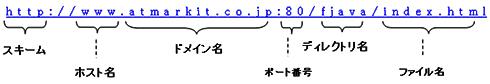 図2 URLの意味