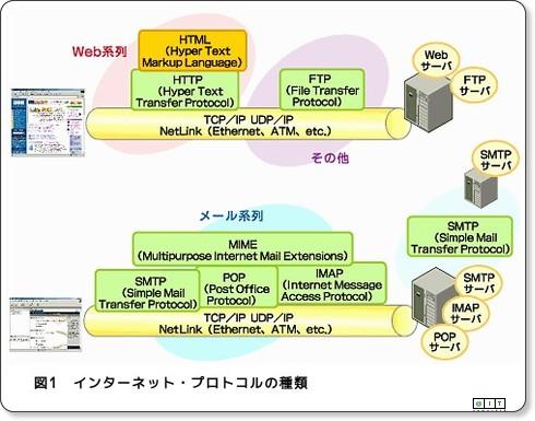 インターネット・プロトコルの世界