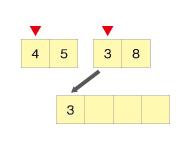 まず4と3を比較し、3の方が小さいので3をピックアップ(3)