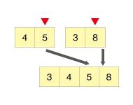5と8を比較し、小さい5をピックアップ。残った8を付け加える(3458)