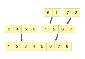 同じ要領で残りの部分配列も統合していく(12345678)