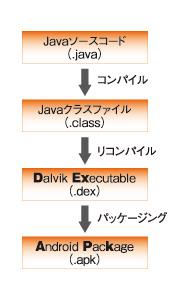 図1 Androidアプリの作成の流れ