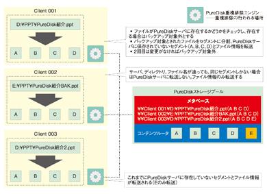 図1 重複除外がバックアップ負荷を軽減(NetBackup PureDiskの場合)