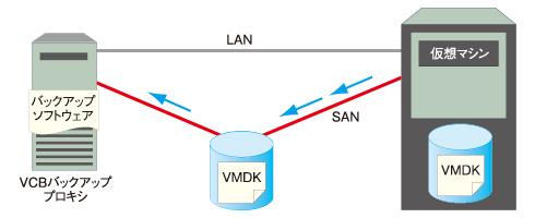 図2 SANモード