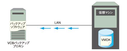 図3 LANモード