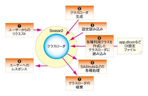 図1 HOT deployの処理概要(ユーザーからのリクエストのたびにこの処理が繰り返される)