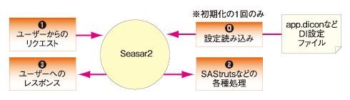 図2 COOL deployの処理概要(HOT deployに比べ、非常にシンプルに動いている)