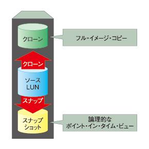 図1 ローカル・レプリケーションの手法