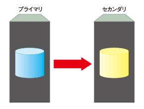 図2 リモート・レプリケーション