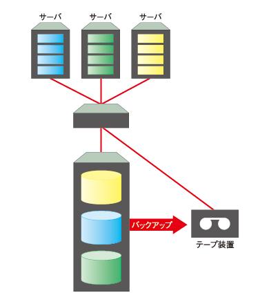図3 LANフリー・バックアップ
