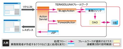 図1 DAOを利用した更新/参照処理