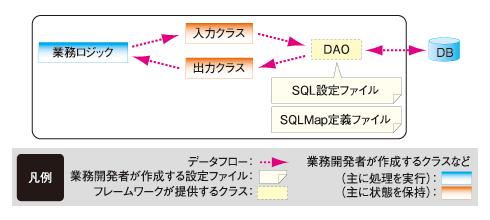 オープンソースTERASOLUNAで作るWebアプリ(3):iBATISのORMと