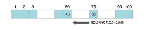 50番目のキー値が46で、右側の真ん中、75番目のキー値を調べ80だった場合は51番目から74番目の間に60があるはず