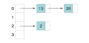 例 リスト構造にしてハッシュ値の中に複数のデータを保持できるようにする