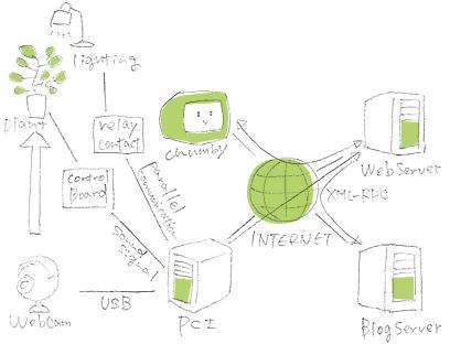 緑さんの構成図。生体電位のデータは、PCを通じていったんWebサーバに集められてから処理される