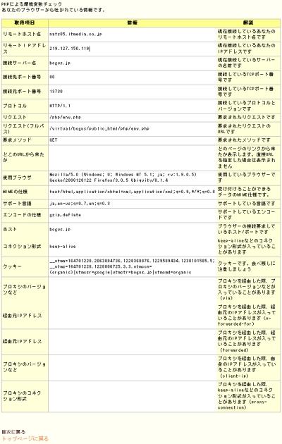 接続元のグローバルIPアドレスやリモートIPアドレスなどが表示される(PHPによる環境変数チェック)
