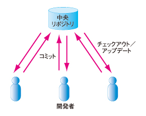 図1 集中管理方式のバージョン管理システムの仕組み