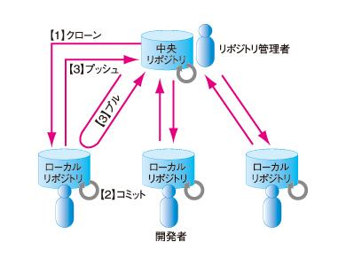 図2 よく見掛ける設計書のフォルダ