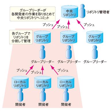 図4 分散リポジトリによるリポジトリのグループ化