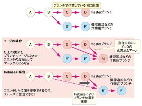 図6 Rebaseのイメージ図
