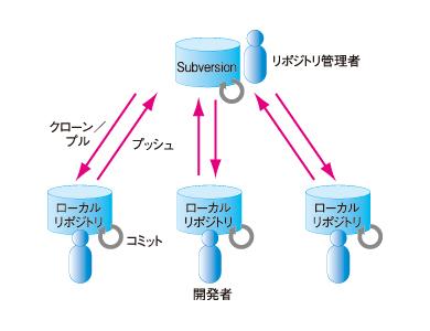 図5 Subversionと分散バージョン管理システムの連携イメージ