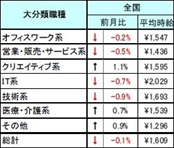 2008年11月 派遣社員の平均時給(全国)