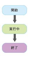 図2 バッチプログラムの状態遷移図