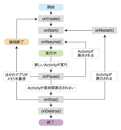 図3 Androidアプリの状態遷移