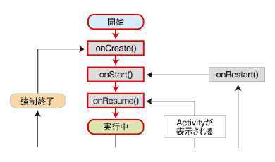 図5 起動直後の状態遷移