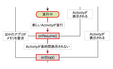 図6 ほかのActivityを実行した際の状態遷移